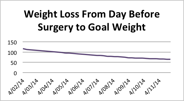 Weight tracking, weight loss, weight loss after gastric bypass